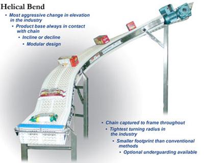 SpanTech Helical Conveyors