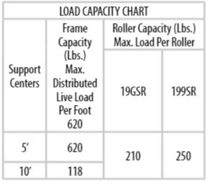 Load Capacity Chart 19GSR